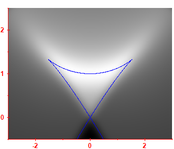 First derivative of the smoothed level density