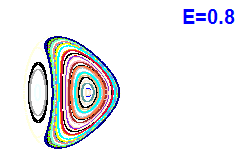 Poincaré section A=2, E=0.8