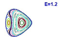 Poincaré section A=2, E=1.2