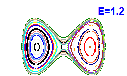 Poincaré section A=0, E=1.2