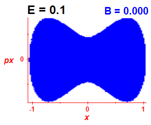 Section of regularity (B=0,E=0.1)