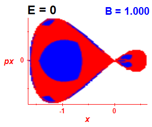 Section of regularity (B=1,E=0)