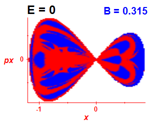 Řez regularity (B=0.315,E=0)