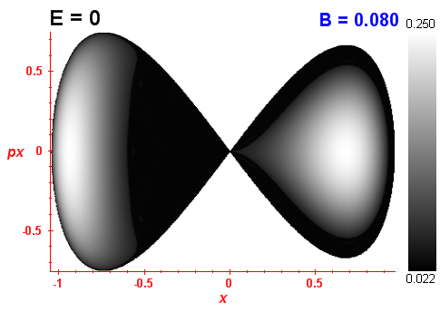 Peres invariant B=0.08