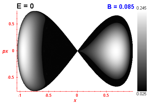 Peres invariant B=0.085