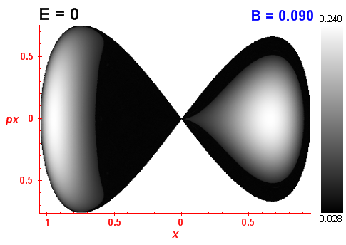 Peres invariant B=0.09