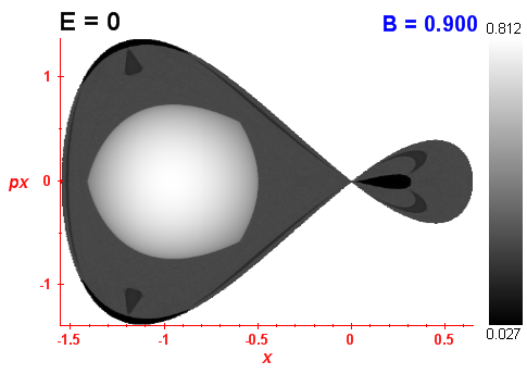Peres invariant B=0.9