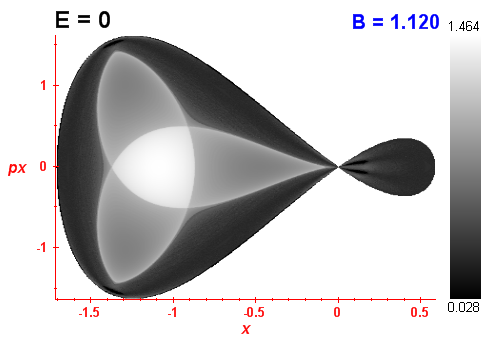 Peres invariant B=1.12
