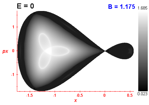 Peres invariant B=1.175