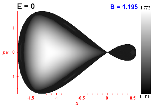 Peres invariant B=1.195