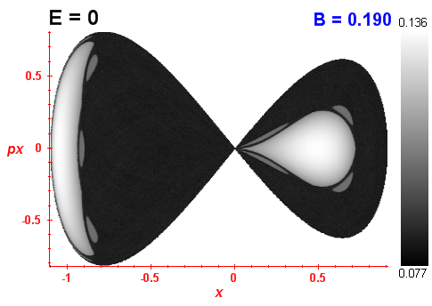 Peres invariant B=0.19