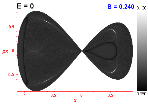 Peres invariant B=0.24