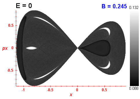 Peres invariant B=0.245