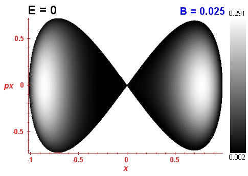 Peres invariant B=0.025