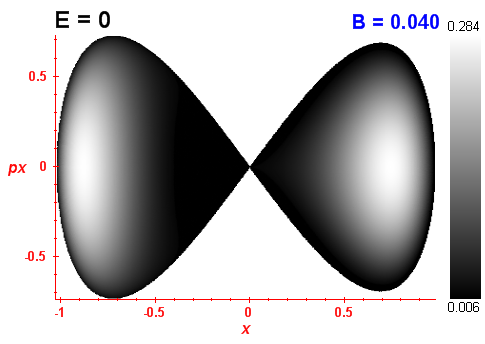 Peres invariant B=0.04